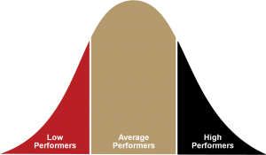 Rock star selling: Sales performance curve